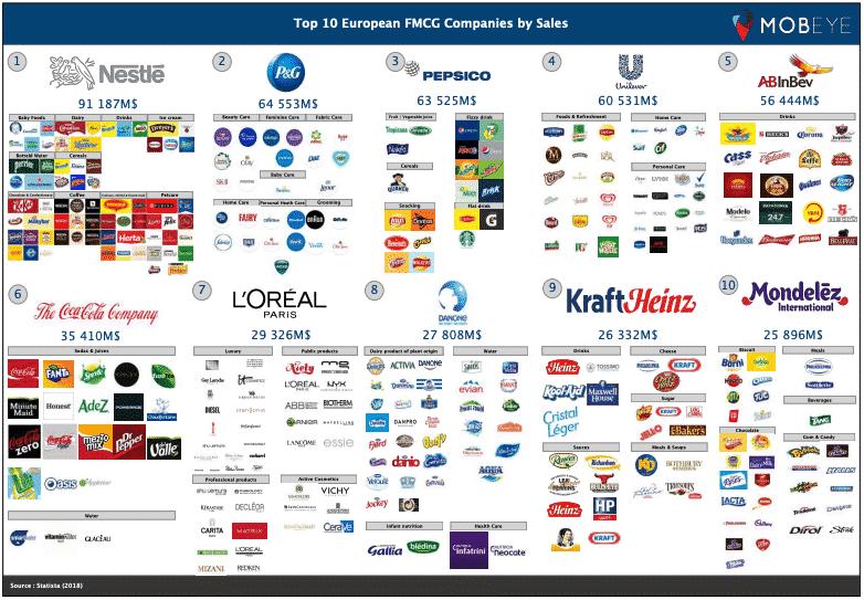 Top 10 FMCG companies in Europe Mobeye -